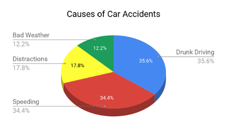 Causes of Car Accidents Chart