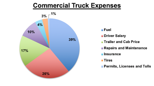 Commercial Truck Expenses Chart