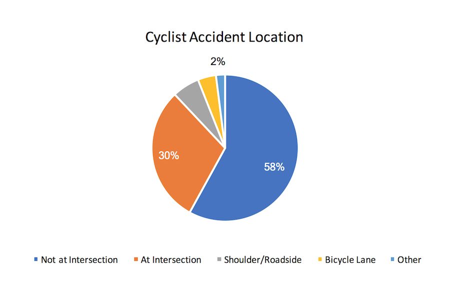 Cyclist Accident Location Chart