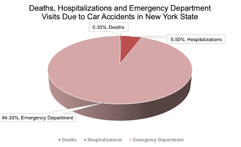Death, Hospitalizations and Emergency Chart