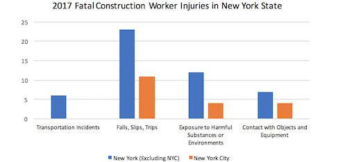 construction accidents 2017