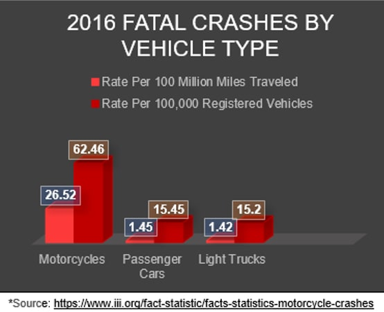 Chart - 2016 fatal crashed by vehicle type