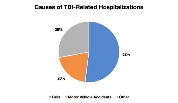 causes of TBI-Related Hospitalizations