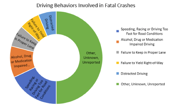 Driving Behaviors involded in Fatal Crashes