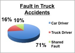 Fault in Truck Accidents