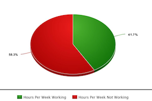 Grafic hours per week