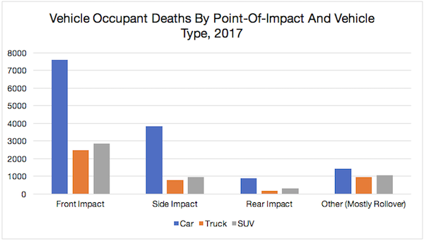 Vehicle Occupant Deaths by Point-Of-Impact and Vehicle Type, 2017